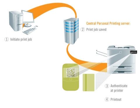 Diagrama ThinPrint
